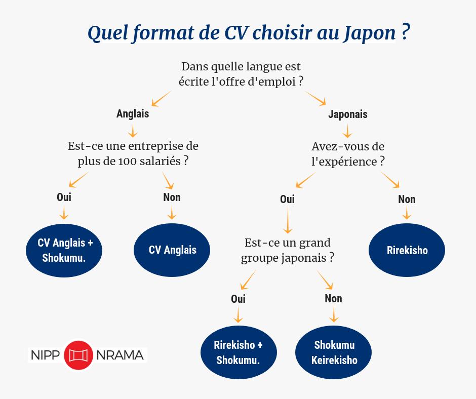 comment faire un cv en japonais   rirekisho ou shokumukeirekisho